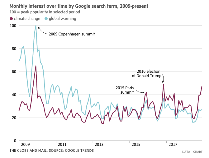 changement climatique recherches google trump rapport giec