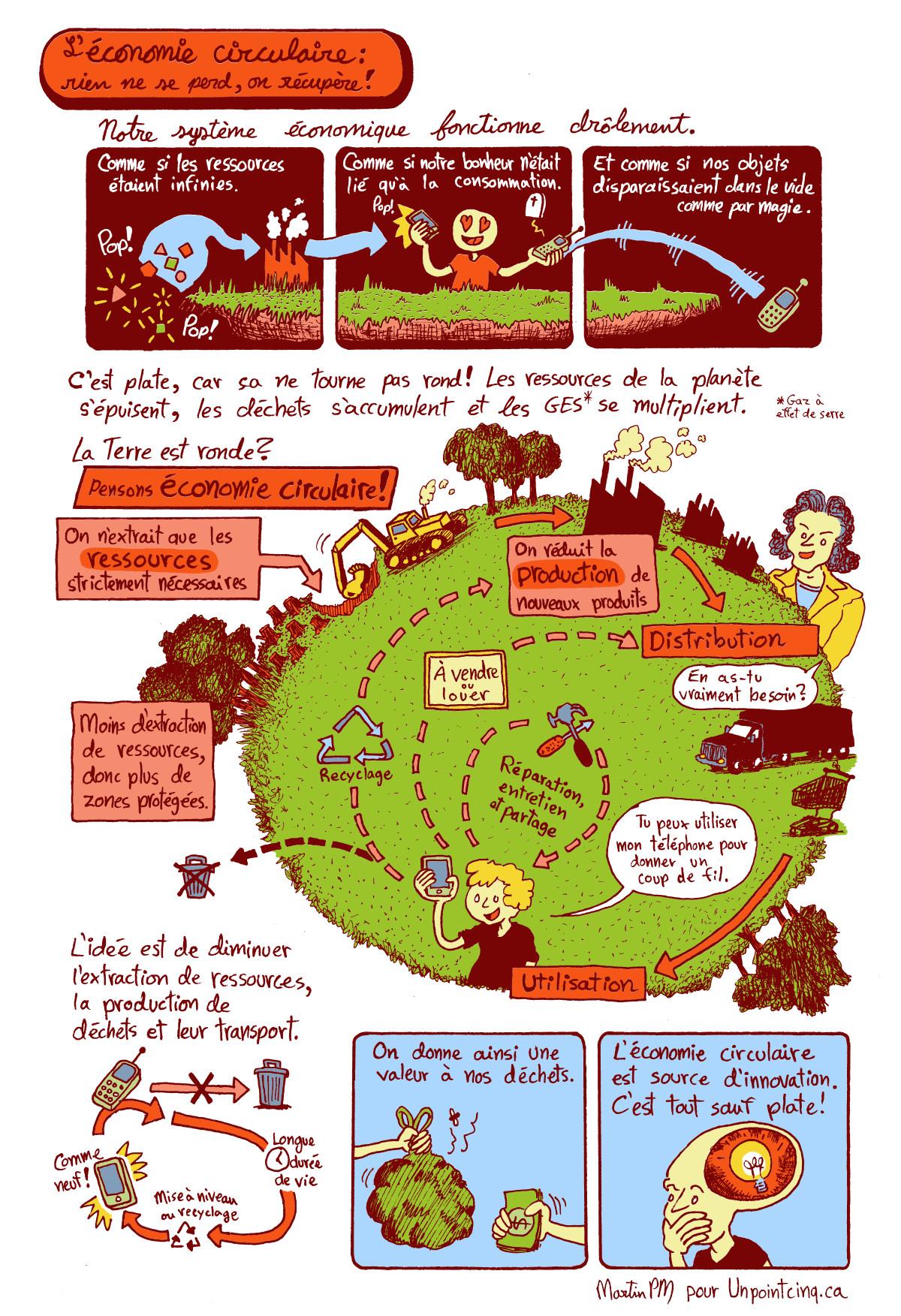 abd du climat economie circulaire martin pm bande dessinee gratuite